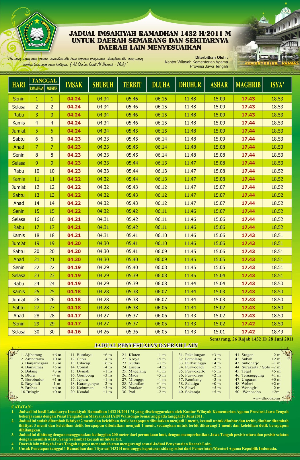 Download Jadwal Imsakiyah Ramadhan  M Untuk Provinsi Jawa Tengah Kota Semarang Kemenag Ri Ajibarang Ambarawa Banjarnegara Banyumas