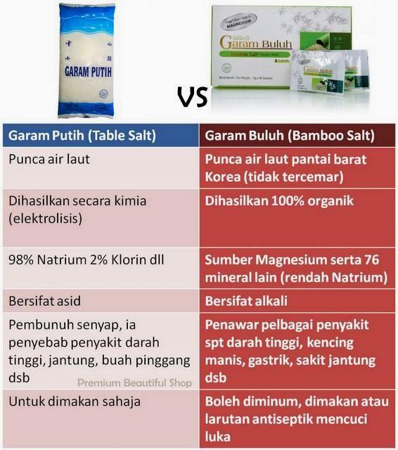 perbezaan garam buluh hai-o dan garam biasa dari segi buatan dan khasiat