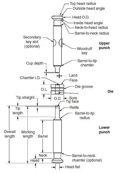punch measure machine