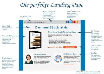 Die perfekte Landing Page
