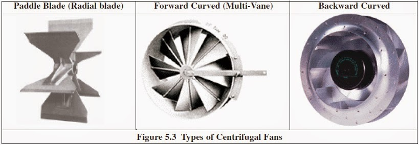mechanical engineering types  centrifugal fans