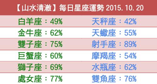 【山水清澈】每日星座運勢2015.10.20