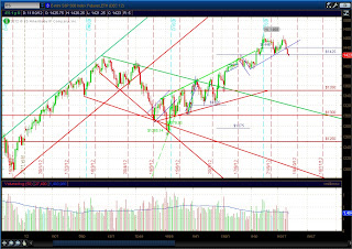 Дневной график s&p 500 (ES)