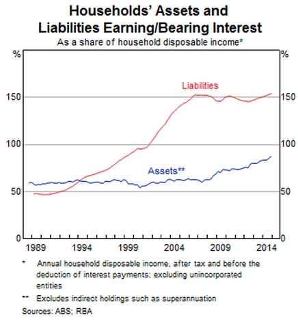 Households assets and liabilities earning