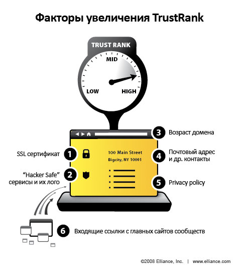 Факторы увеличения TrustRank