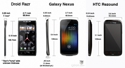 HTC Rezound Vs Galaxy Nexus Vs Droid RAZR : Features Compared