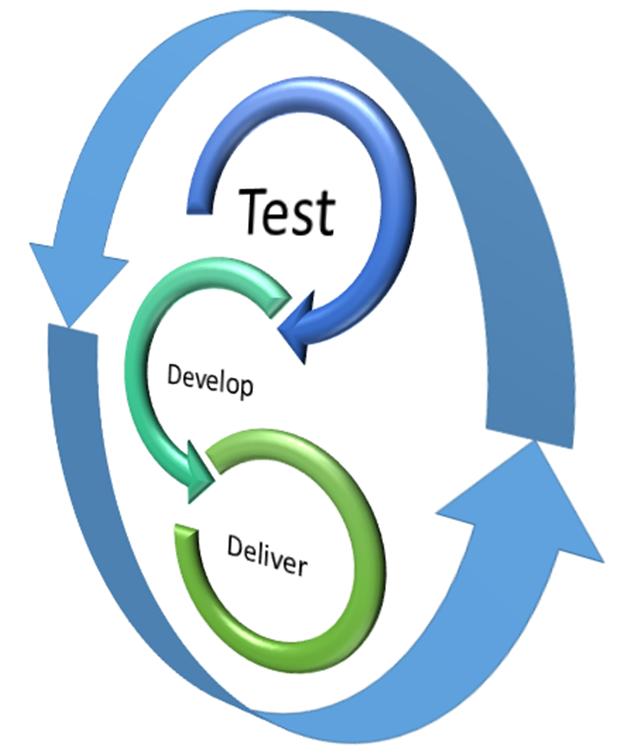 Advantages      Disadvantages         1.  Minimal planning   2.  Flexible approach   3.  Continuous immediate   fe...