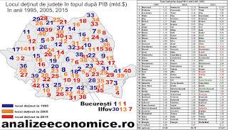 Harta județelor după PIB-ul din ultimile două decenii