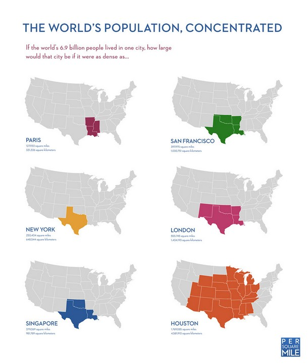 World's Population Concentrated in One City