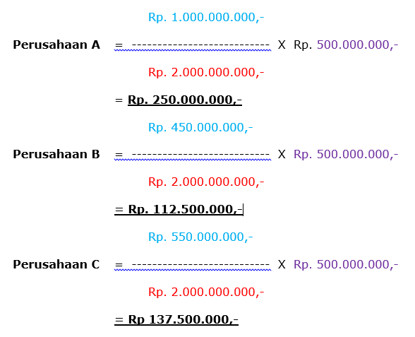 contoh perhitungan Methode Sum Insured Tanpa Avarage (contribution)