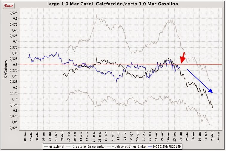 seasonal spread heating oil gasoline estacionalidad gasóleo gasolina