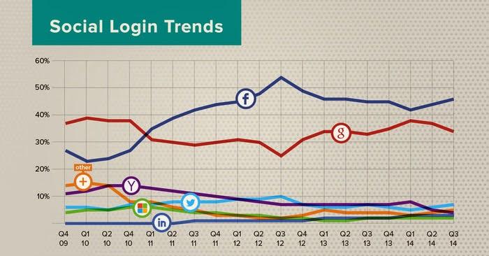 Q3 2014 social login trends