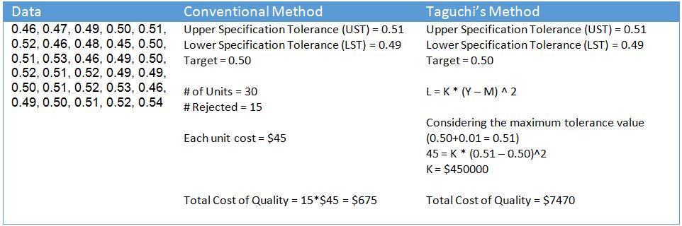 taguchi loss function example