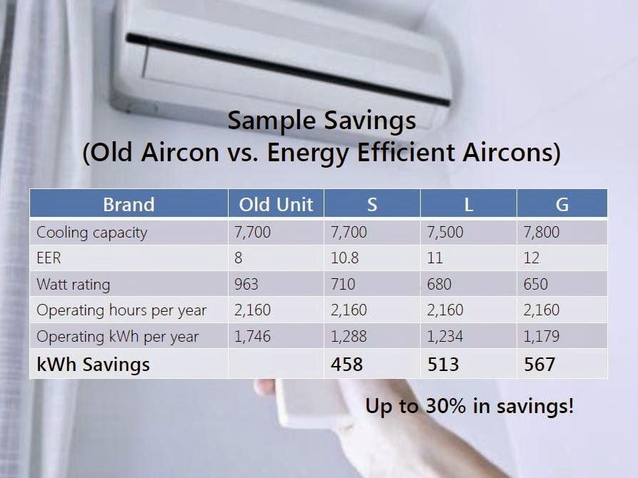 Meralco advisory plus energy efficiency tips mommy for Energy efficient brands