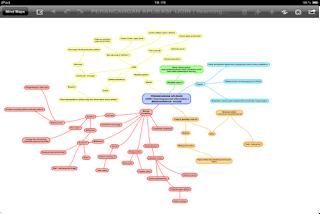 Mind Mapping perancangan aplikasi iJOIN