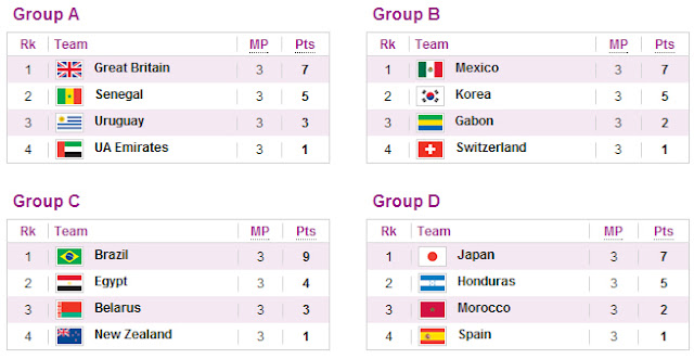 london 2012 olympic men football groups