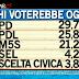 Sondaggio Ipsos per Ballarò: Centrosinistra 34,4%, Centrodestra 33,1%
