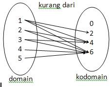 Relasi dan fungsi fungsi pada diagram cartesius diperlukan dua salib sumbu yaitu sumbu mendatar horisontal dan sumbu tegak vertikal yang berpotongan tegak lurus ccuart Gallery