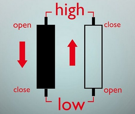 Analisa forex menggunakan candlestick