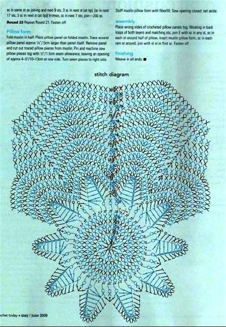 Gráfico de almofada