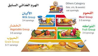 الهرم الغذائي .. نظام غذائي صحي و اسلوب حياه صحي