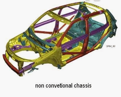 What is Chassis in Automobile? How Many Types of Car According to the Body Style?
