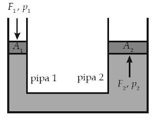 Tekanan F1 di pipa satu sama besar dengan gaya angkat di pipa dua.