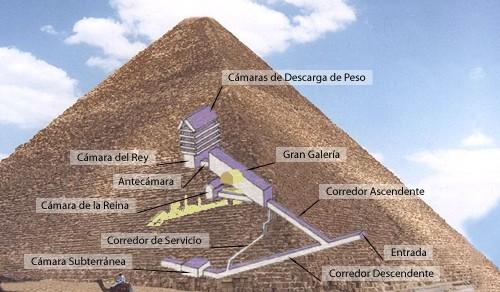 Pirámide - Historia de las civilizaciones