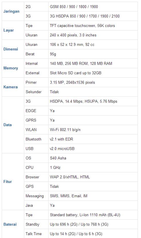 Spesifikasi dan Harga Nokia Asha 311 Terbaru