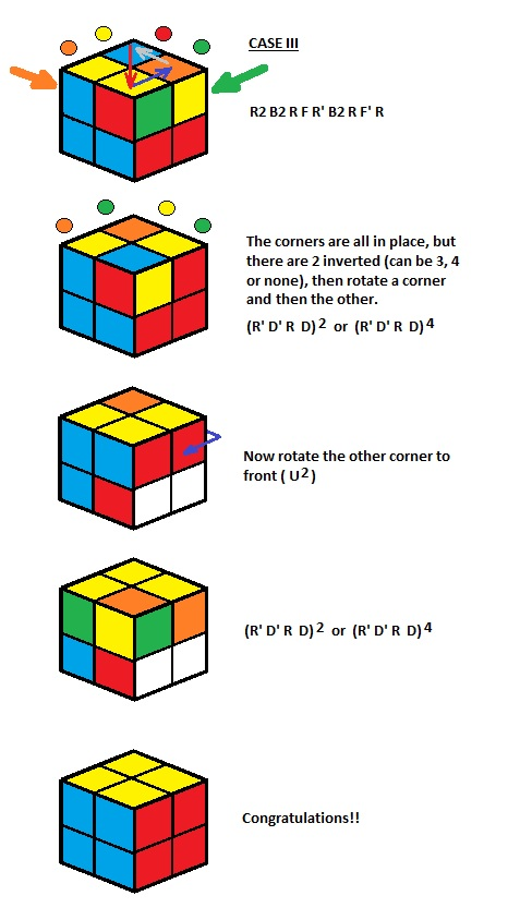 How to finish a rubix cube 2×2