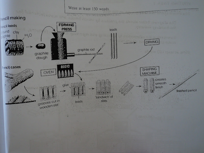 Academic writing model answer task 1 express teach the diagram illustrates how parts of a pencil are put together to produce the finished product the pencil leads and the surrounding cases are made ccuart Image collections