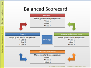 Balanced Scorecard Strategy, Importance and Implementation Plan ...