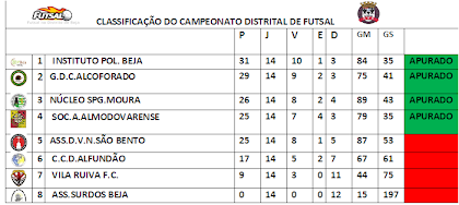 CLASSIFICAÇÃO DO CAMPEONATO DISTRITAL DE FUTSAL DA A.F.BEJA