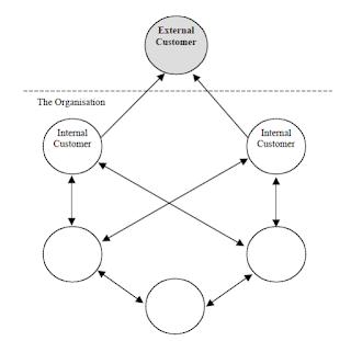 Bagan: hubungan antara pelanggan ineternal dan eksternal