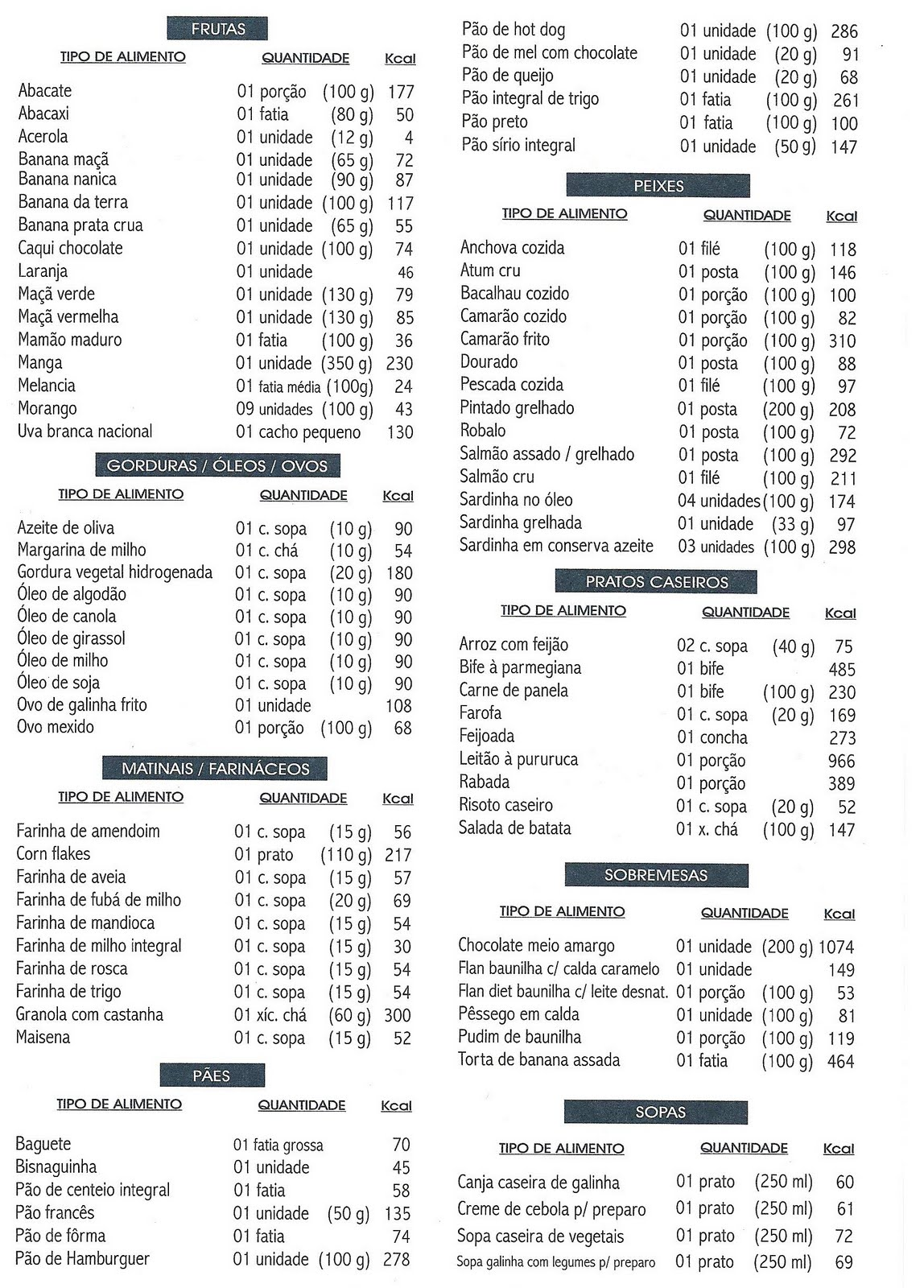 Top Surpreenda-se: Tabela de calorias LD96