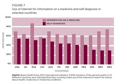 sondage international autodiagnostic médical et médicaments bupa ipsos janvier 2011