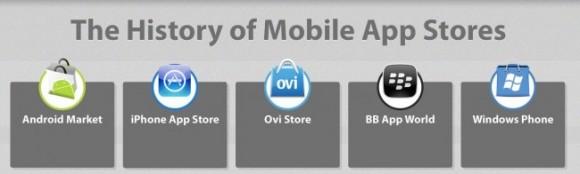 APPLE app store history 2012