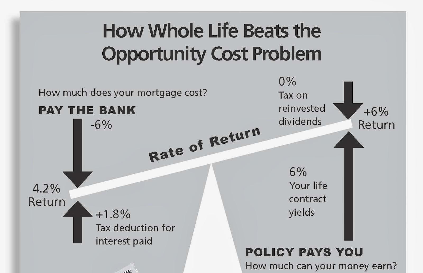 whole life insurance whole life insurance where