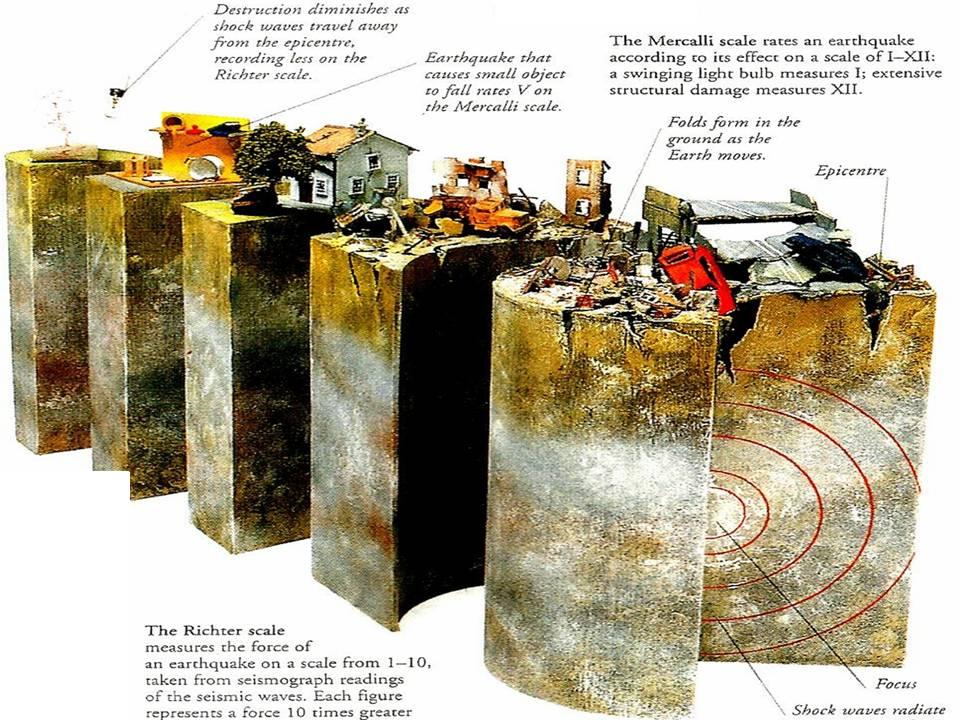 Manash (Subhaditya Edusoft): Earthquake : Today is the Ground ...