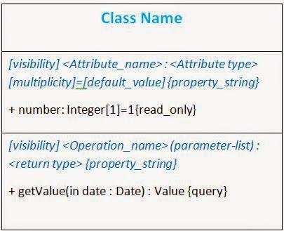 Sample codes for developer uml diagram basics class diagram ccuart Gallery
