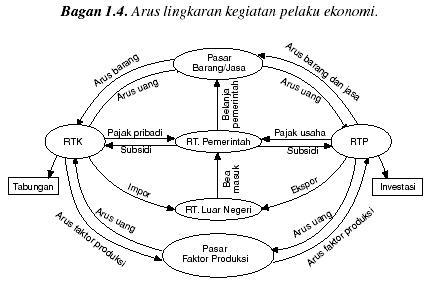 Wajib belajar pengertian pelaku ekonomi dan interaksinya yaitu berupa hubungan timbal balik antar pelaku ekonomi yang saling berkaitan satu sama lain berikut penggambarannya ccuart Choice Image