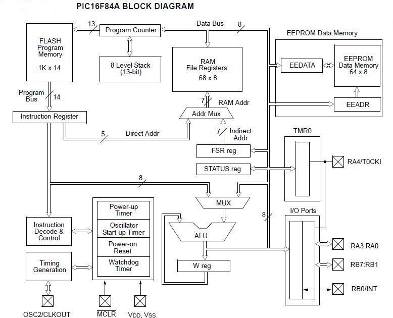 pic16f84a block diagram
