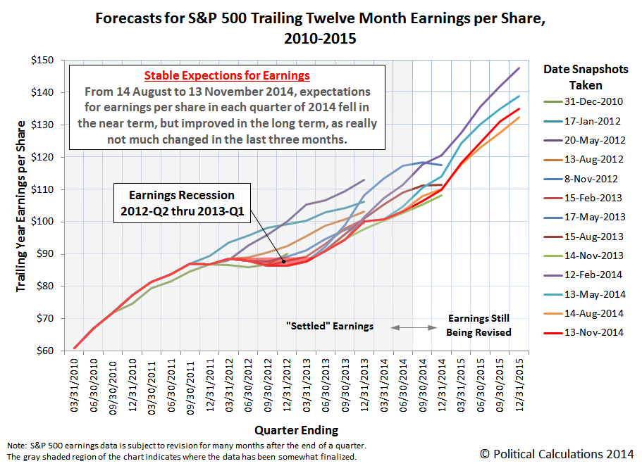 Forecasts for S&P 500 Trailing Twelve Month Earnings per Share, 2010-2015, Mid-2014-Q4