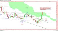 Analyse technique argent réintégration nuage ichimoku