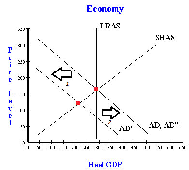 aggregate demand and supply models The ad–as or aggregate demand–aggregate supply model is a macroeconomic model that explains price level and output through the relationship of aggregate demand.