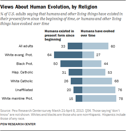a comparison of views in genetic engineering science and religion The world's 'better' countries, with greater access to healthcare, experience much higher rates of cancer incidence than the world's 'worse off' countries, according to new research researchers say this is the result of relaxed natural selection, because modern medicine is enabling people to.