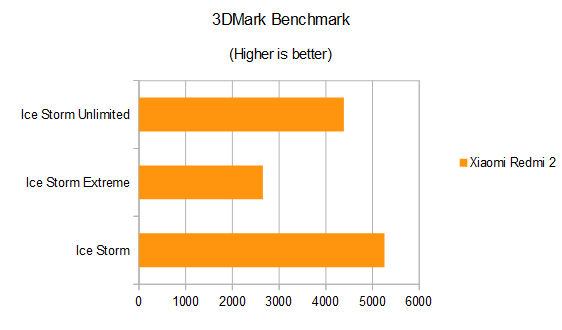 Xiaomi Redmi 2 Review 3DMark Benchmark