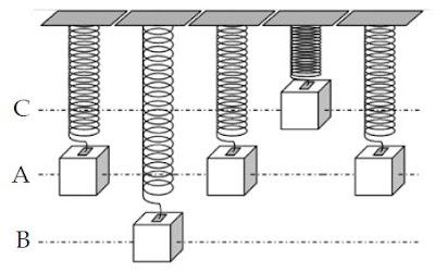 Pengertian Getaran, Contoh dan Macam-macam Jenis Getaran (Mekanik dan Nonmekanik)
