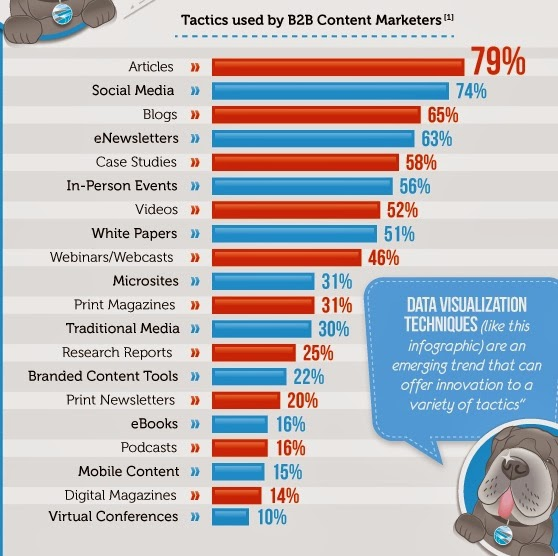 Tactics used by B2B Content Marketers