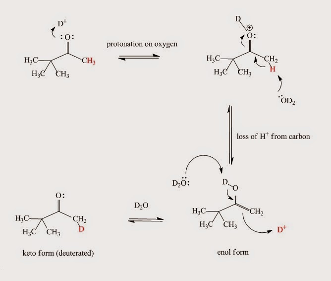Fig. I.4: The acid-catalyzed keto-enol reaction mechanism. If D2O is the solvent then the α-hydrogens to carbonyl group are replaced by deuterium.